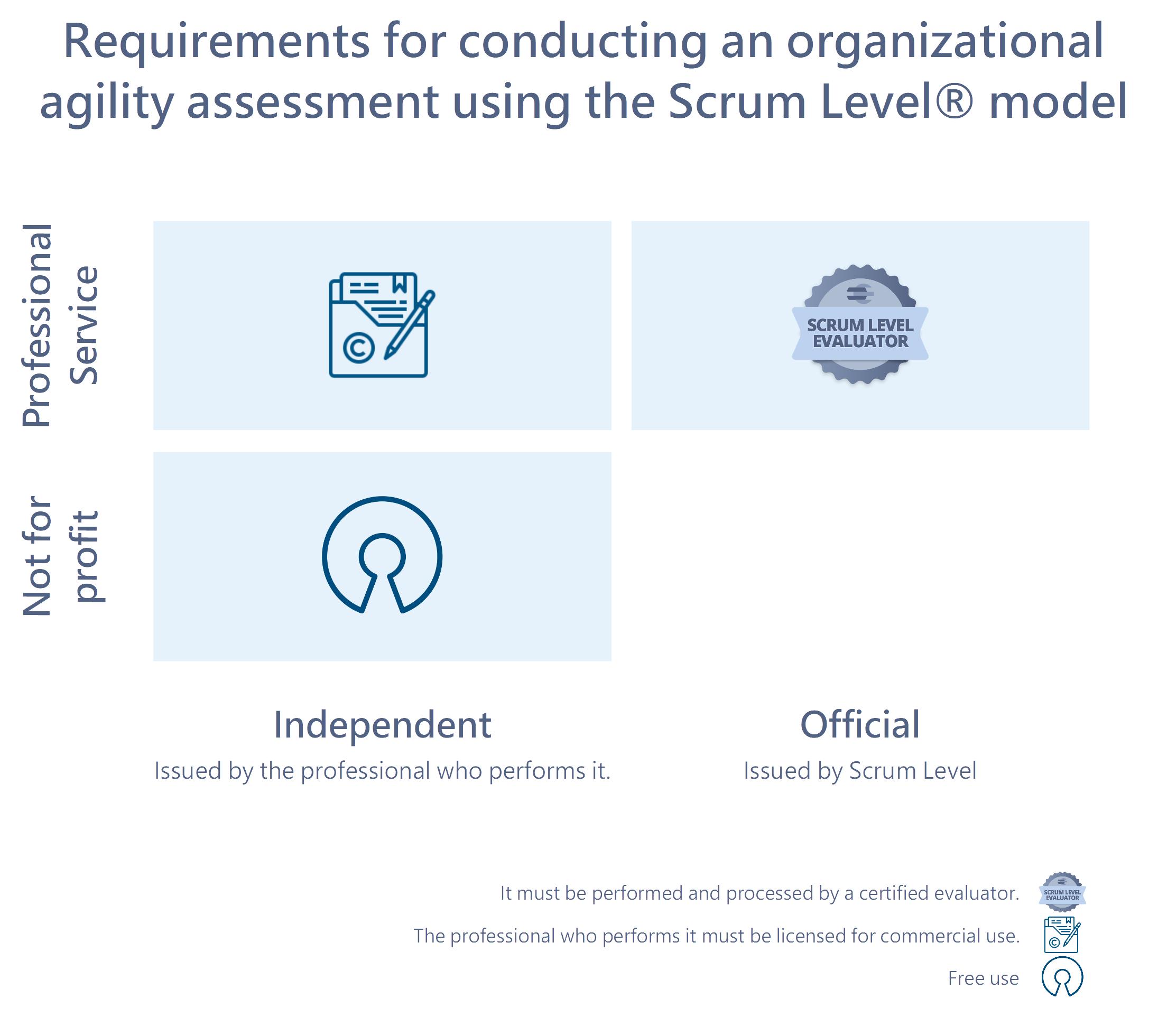 Requirements pro scrum level evaluation