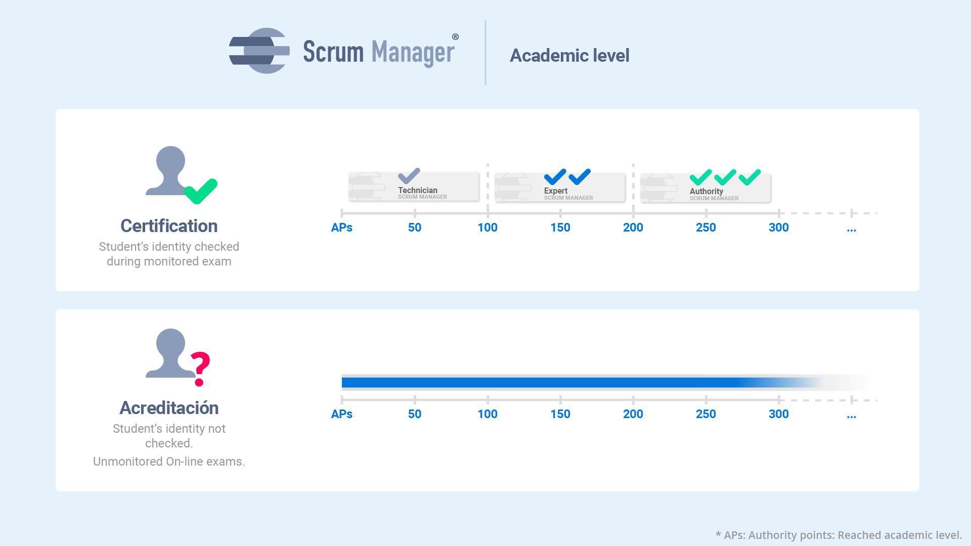 Representación gráfica de la escala de certificación Scrum Manager