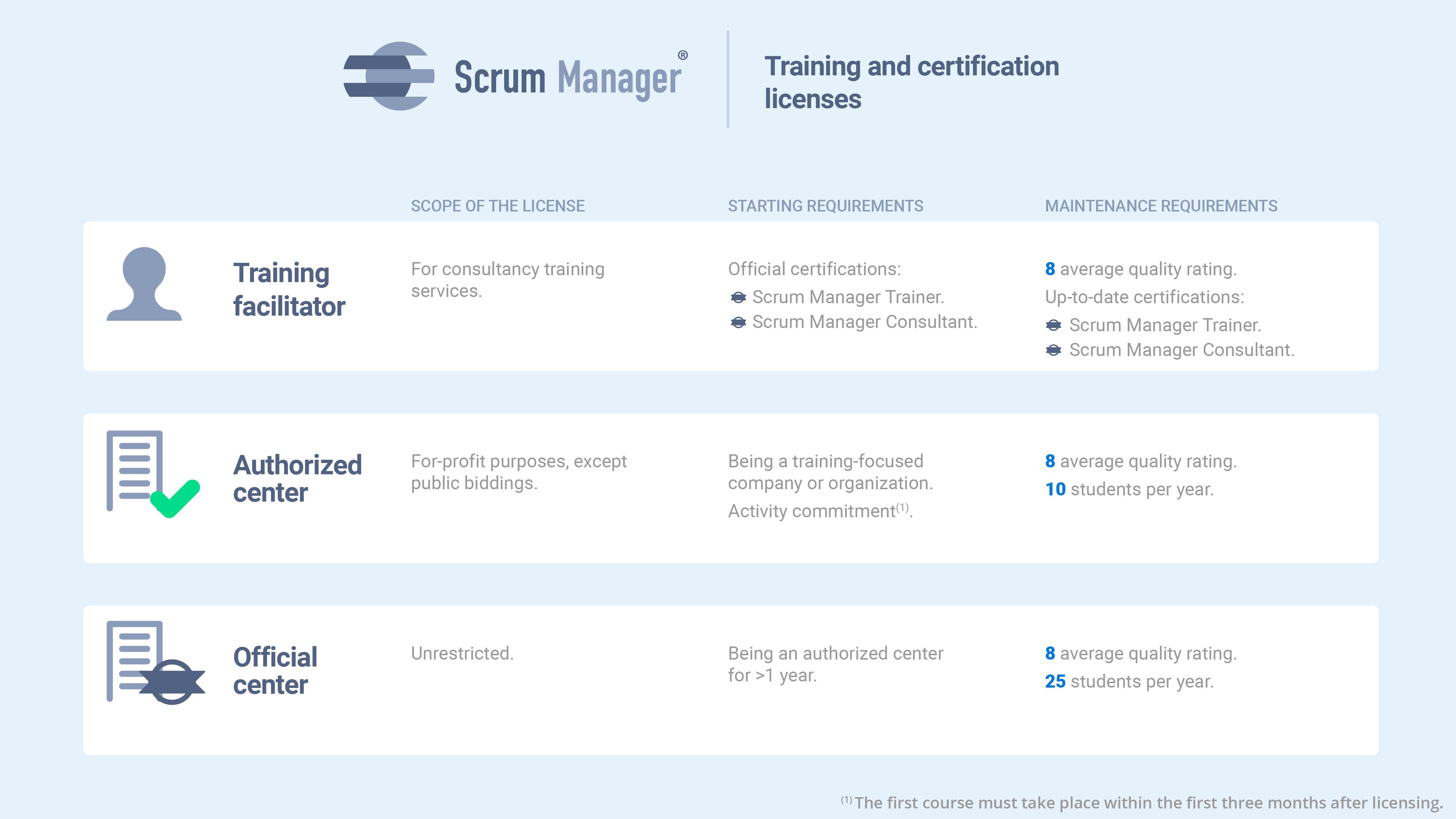 Requisitos para ser agente o centro de formación