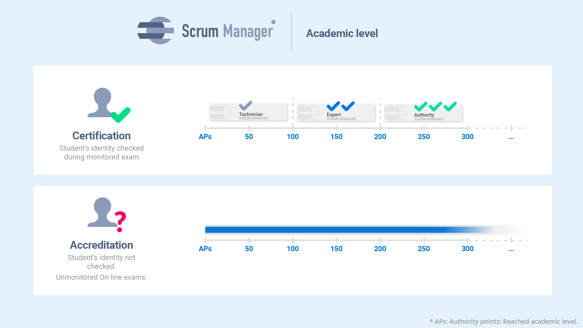 Scrum Manager certification approval